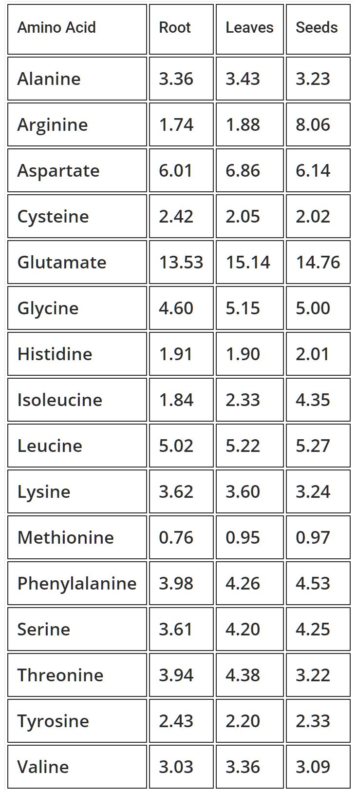 مورینگا و آمینو اسید مقایسه ریشه بذر و برگ
